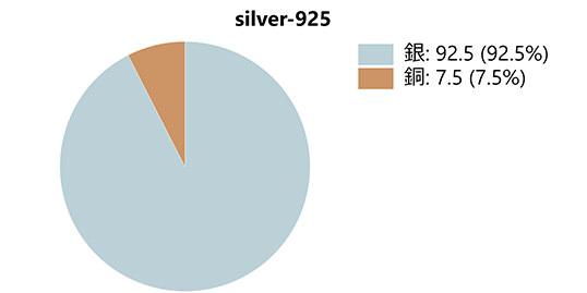 シルバーと銅の比率